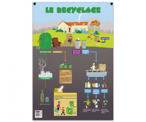 posters pedagogiques pappostrecyclage 0